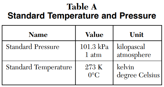 Chemistry Reference Table A: Standard Temperature and Pressure
