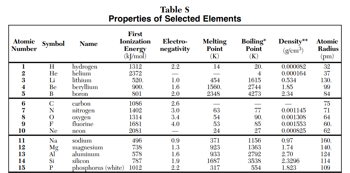 Chemistry Reference Table S